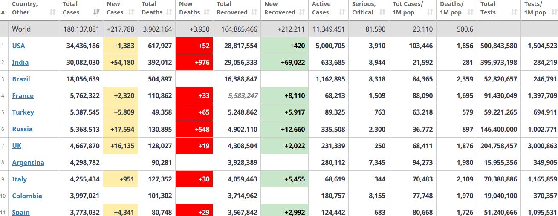 جدول آمار امروز کرونا در جهان 3 تیر 1400