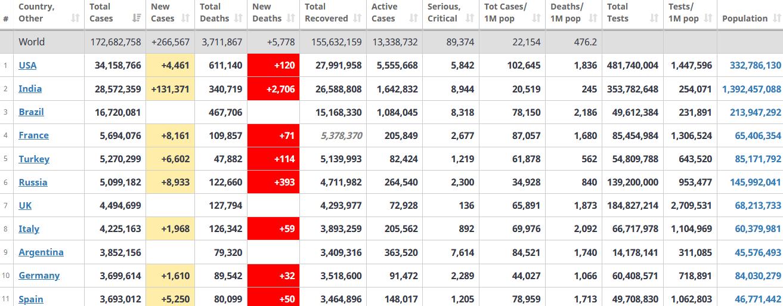 جدول آمار امروز کرونا در جهان 14 خرداد 1400