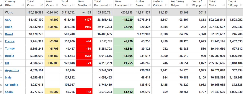 جدول آمار امروز کرونا در جهان 4 تیر 1400