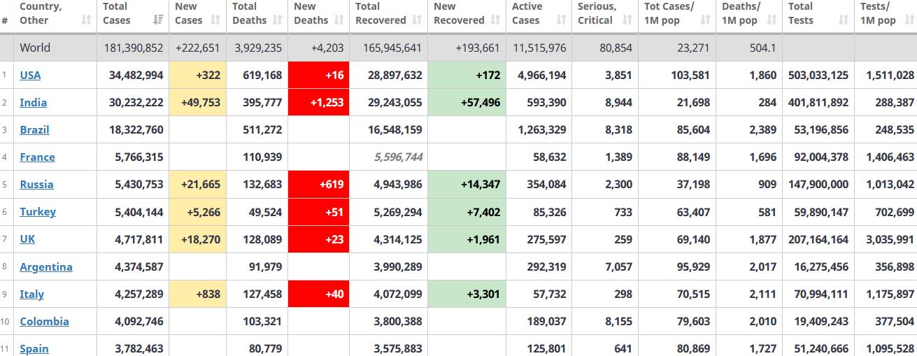 جدول آمار امروز کرونا در جهان 6 تیر 1400