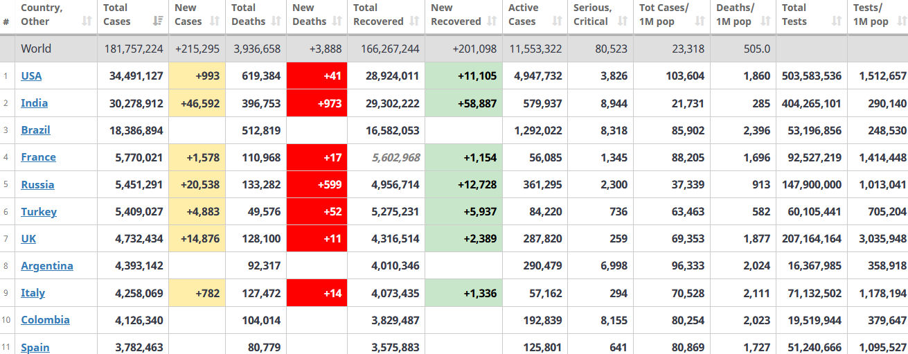 جدول آمار امروز کرونا در جهان 7 تیر 1400