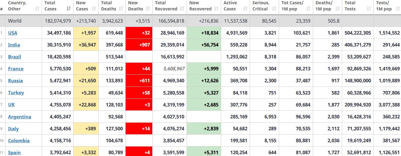 جدول آمار امروز کرونا در جهان 8 تیر 1400