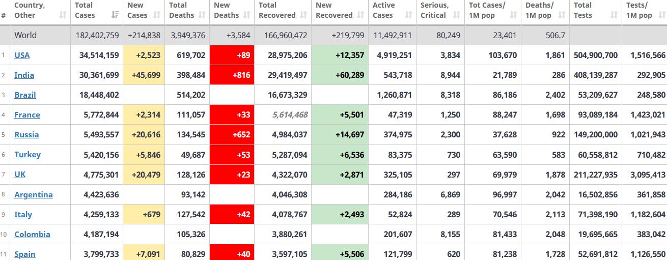 جدول آمار امروز کرونا در جهان 9 تیر 1400