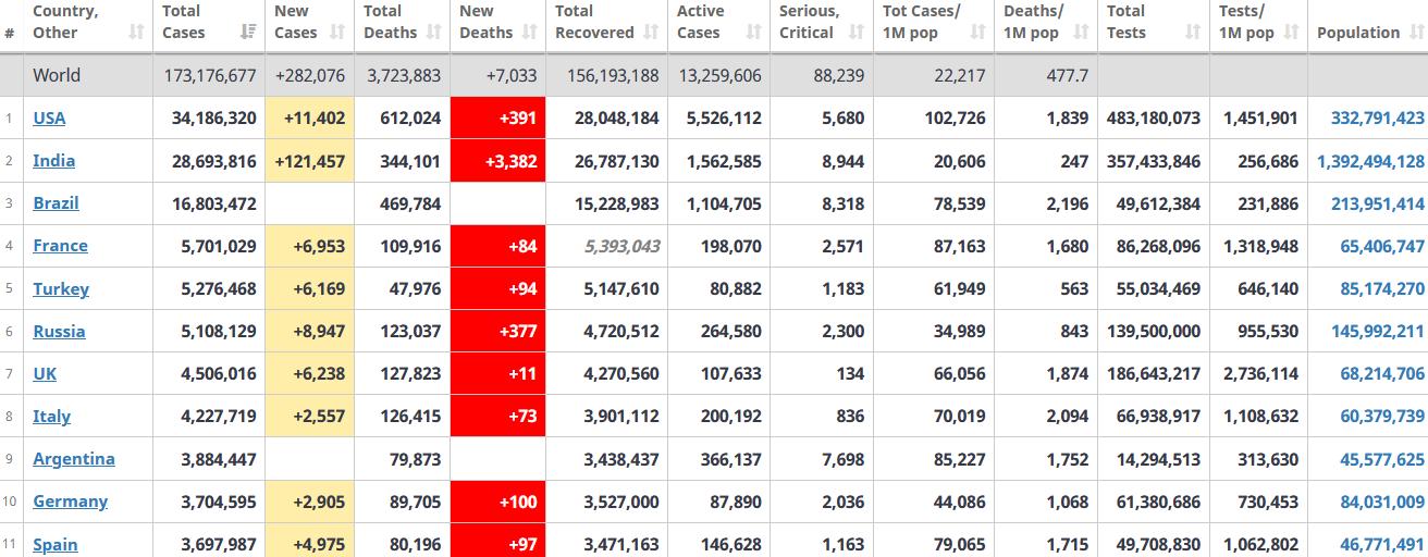 جدول آمار امروز کرونا در جهان 15 خرداد 1400