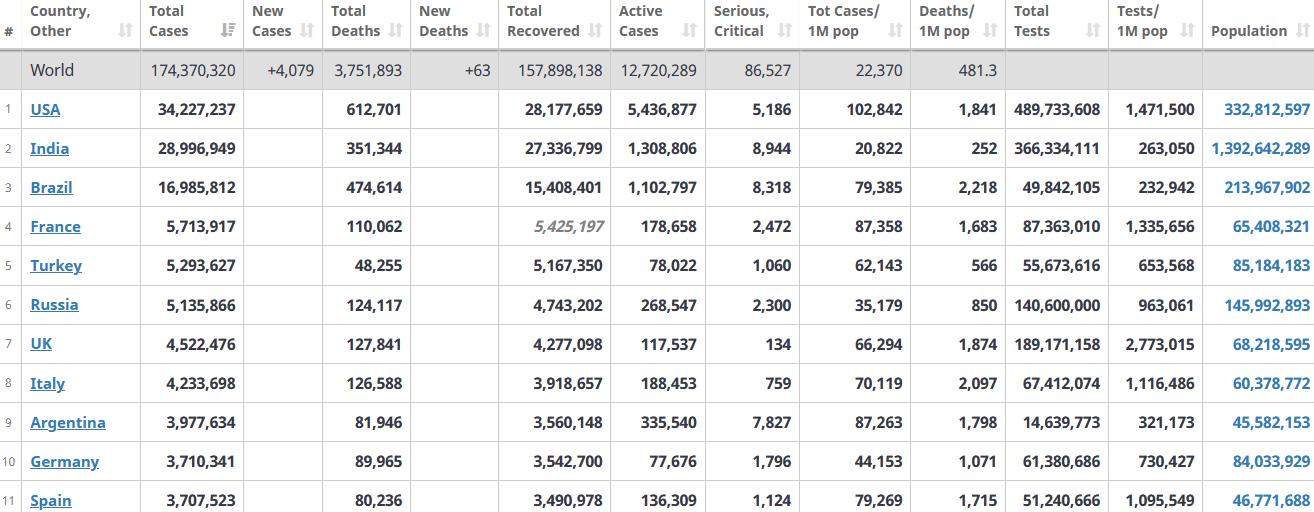 جدول آمار امروز کرونا در جهان 18 خرداد 1400