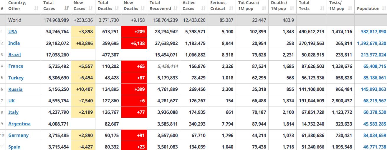 جدول آمار امروز کرونا در جهان 20 خرداد 1400