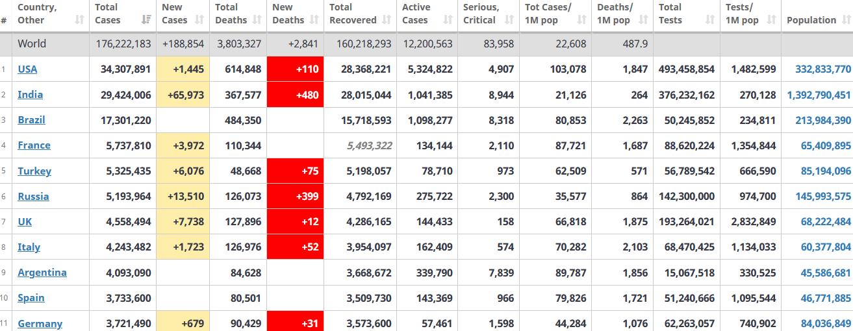جدول آمار امروز کرونا در جهان 23 خرداد 1400
