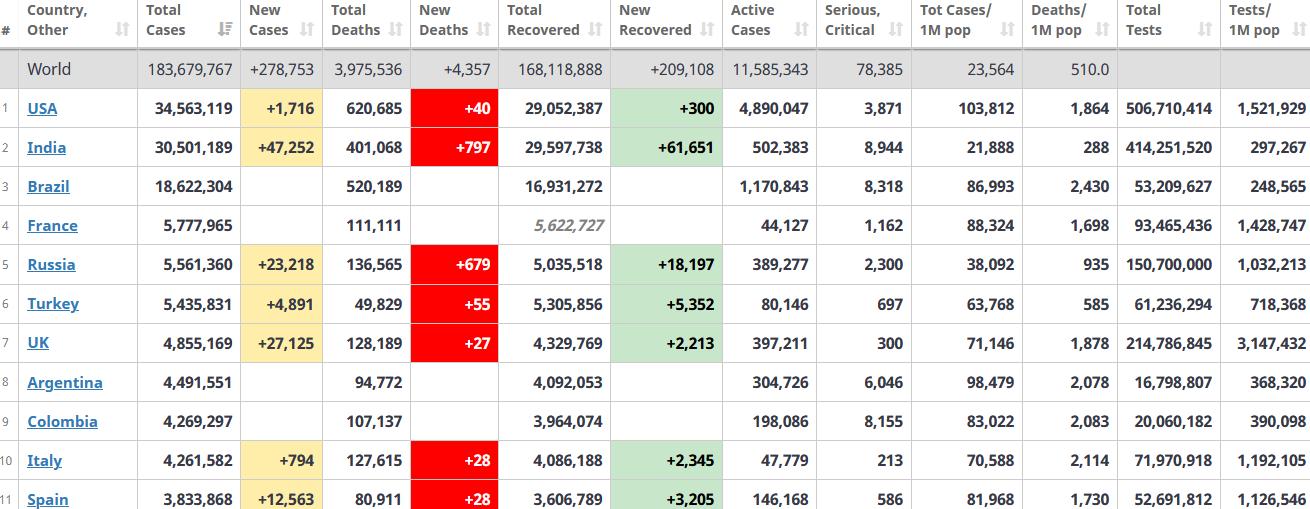 جدول آمار امروز کرونا در جهان 12 تیر 1400