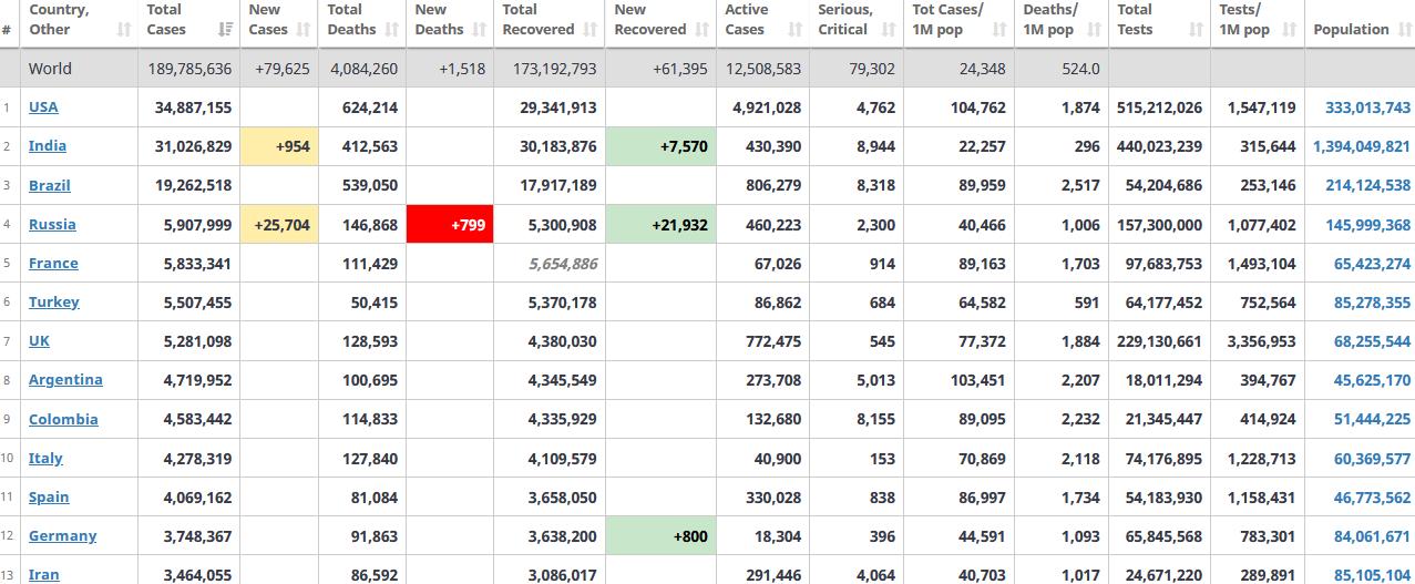 جدول آمار امروز کرونا در جهان 25 تیر 1400