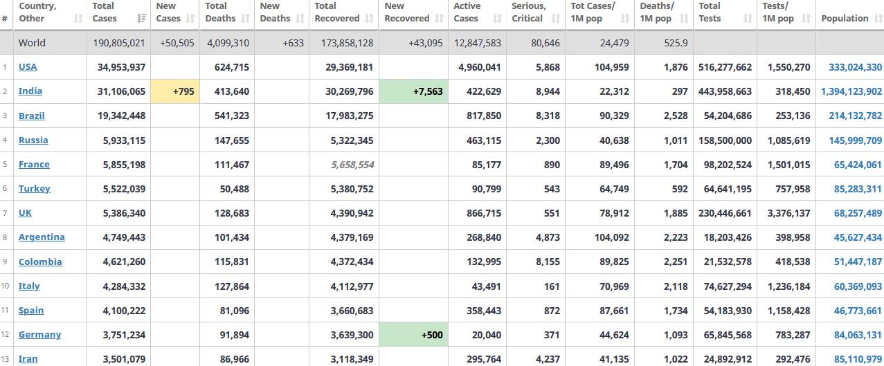 جدول آمار امروز کرونا در جهان 27 تیر 1400