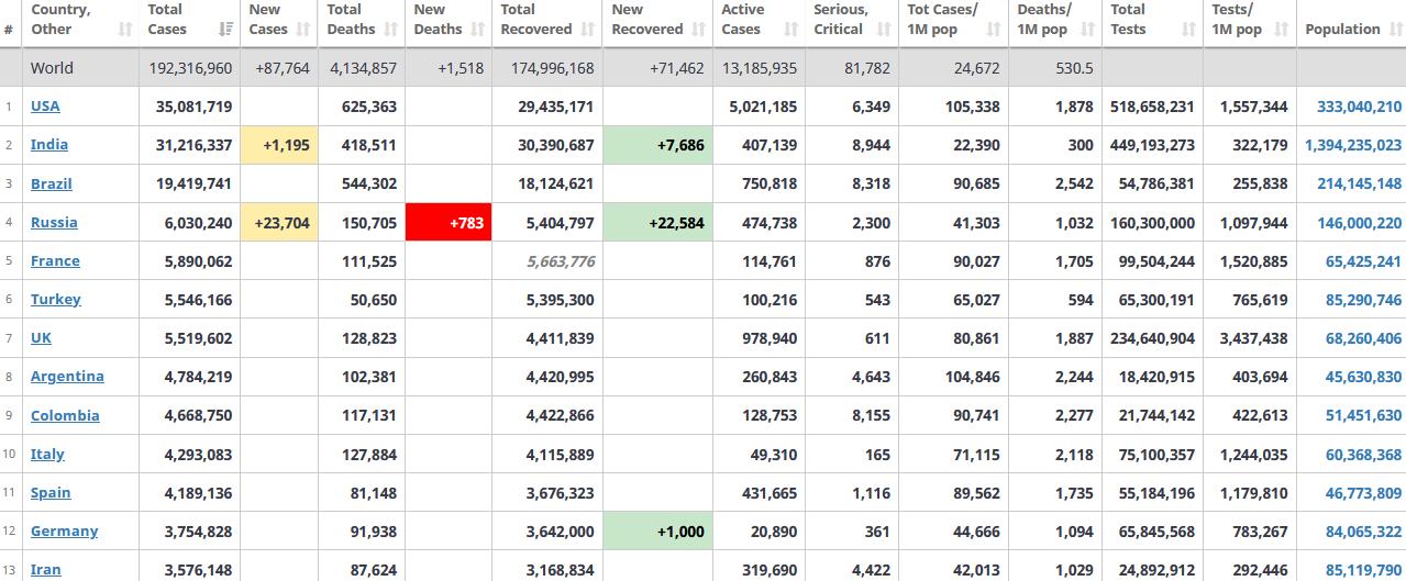 جدول آمار امروز کرونا در جهان 30 تیر 1400