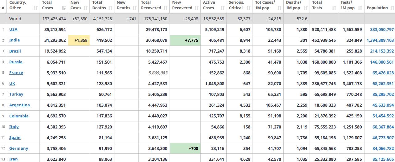 جدول آمار امروز کرونا در جهان 1 مرداد 1400