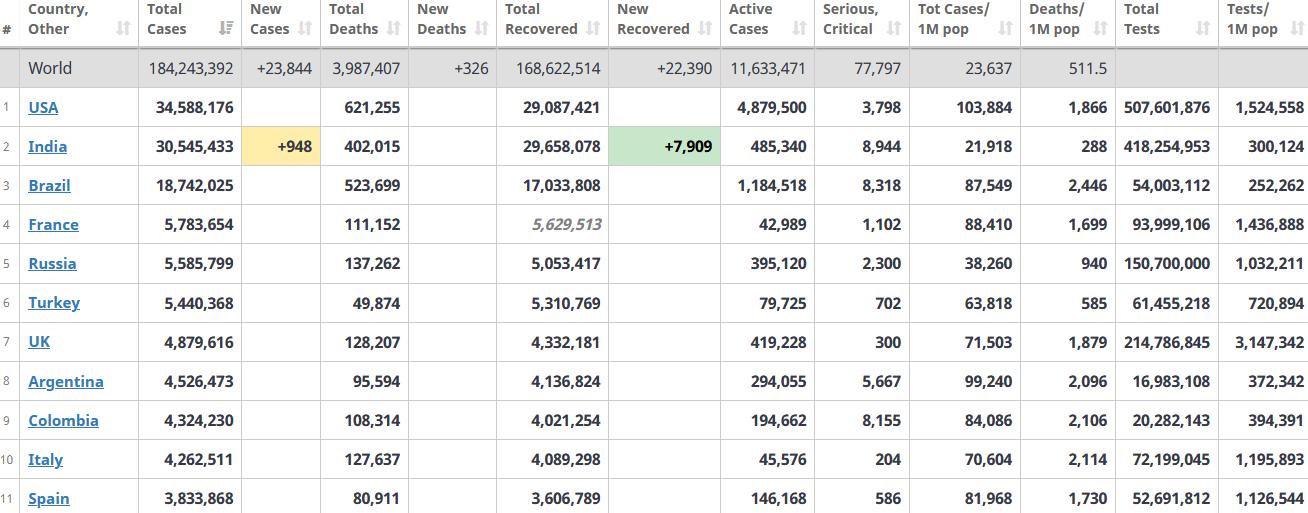 جدول آمار امروز کرونا در جهان 13 تیر 1400