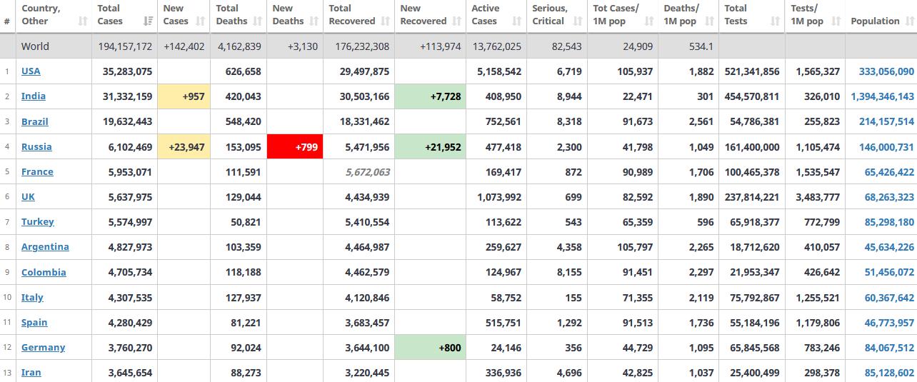 جدول آمار امروز کرونا در جهان 2 مرداد 1400