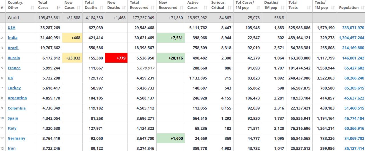 جدول آمار امروز کرونا در جهان 5 مرداد 1400