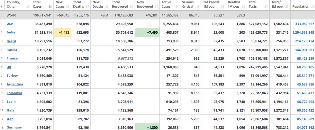 جدول آمار امروز کرونا در جهان 7 مرداد 1400