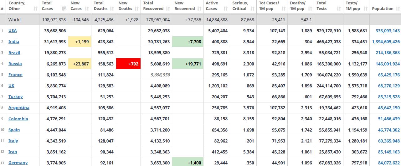 جدول آمار امروز کرونا در جهان 9 مرداد 1400