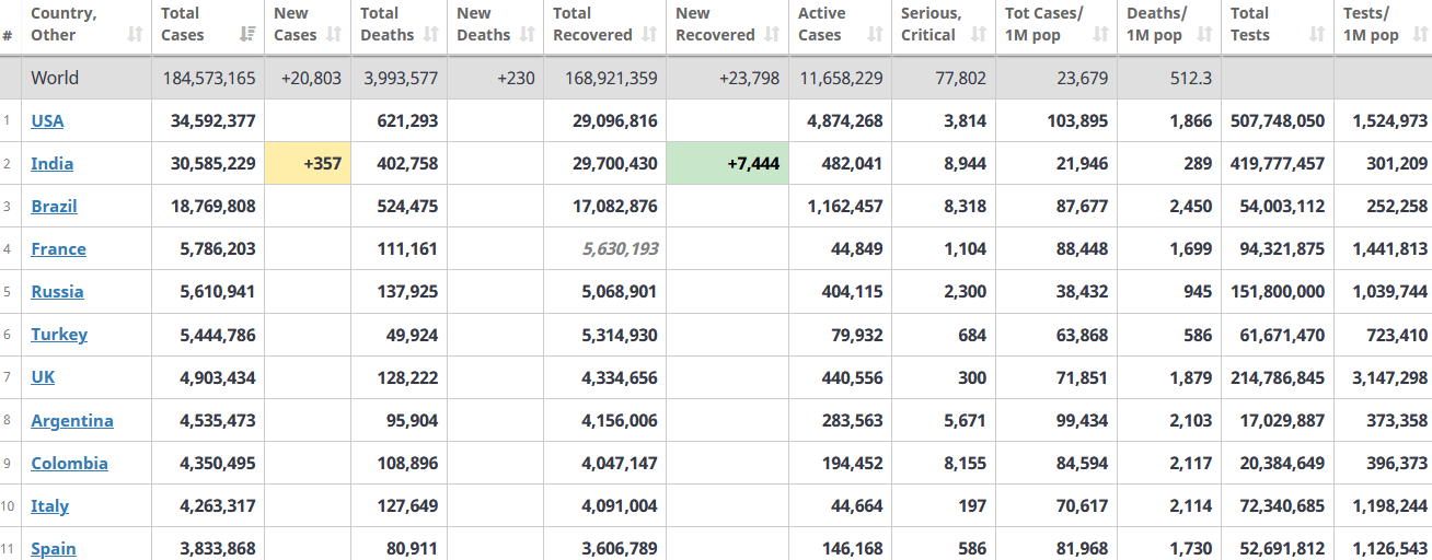 جدول آمار امروز کرونا در جهان 14 تیر 1400