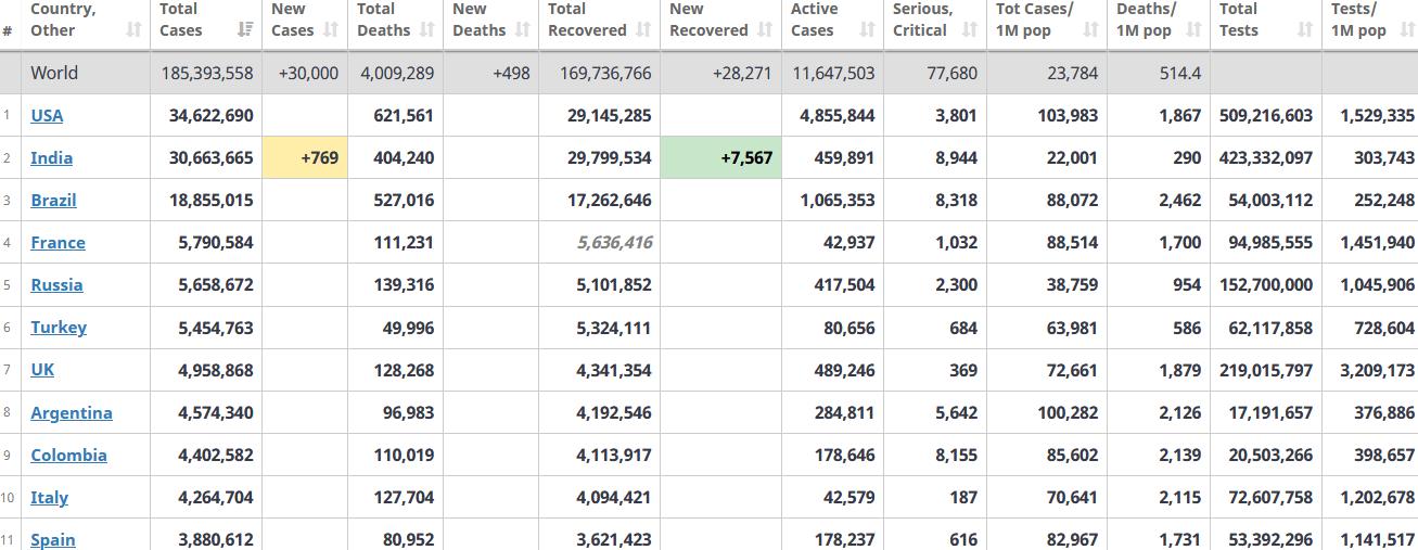 جدول آمار امروز کرونا در جهان 16 تیر 1400