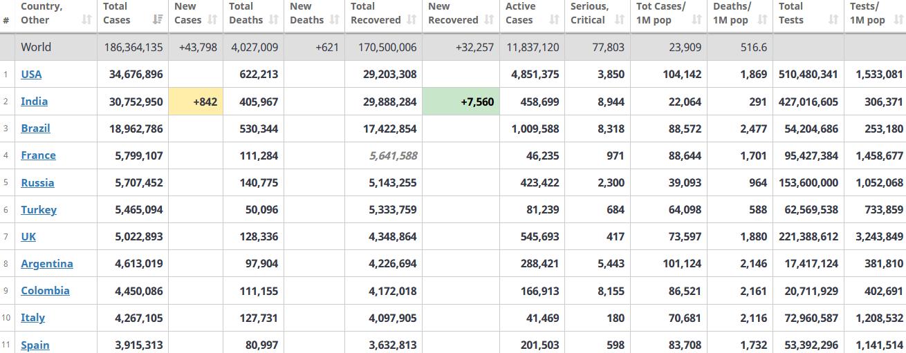 جدول آمار امروز کرونا در جهان 18 تیر 1400