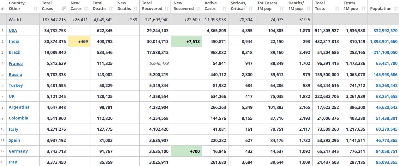 جدول آمار امروز کرونا در جهان 21 تیر 1400