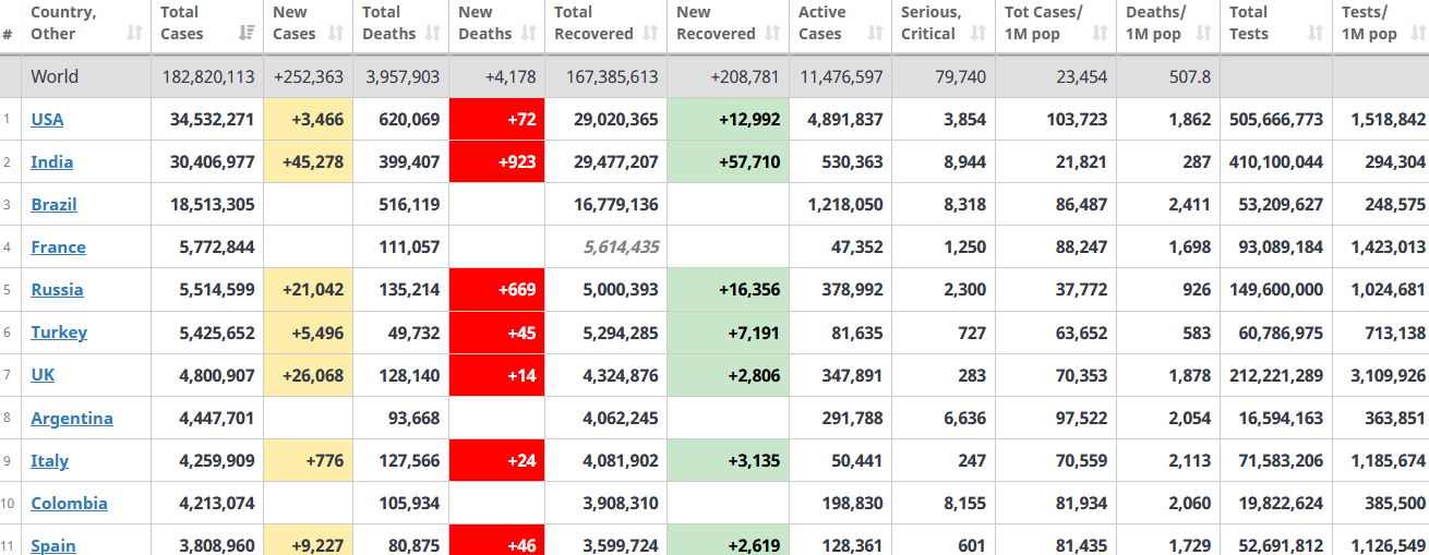 جدول آمار امروز کرونا در جهان 10 تیر 1400