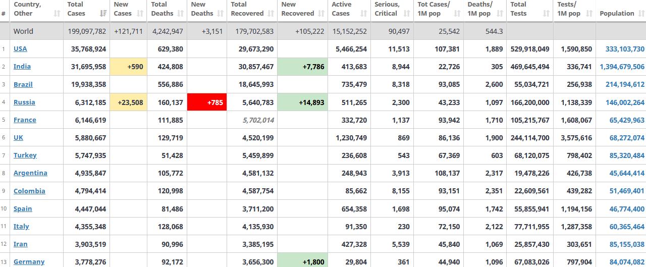 جدول آمار امروز کرونا در جهان 11 مرداد 1400