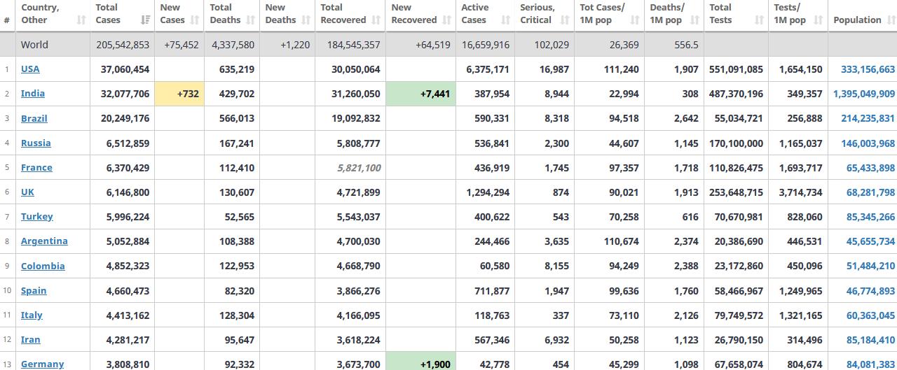جدول آمار امروز کرونا در جهان 21 مرداد 1400
