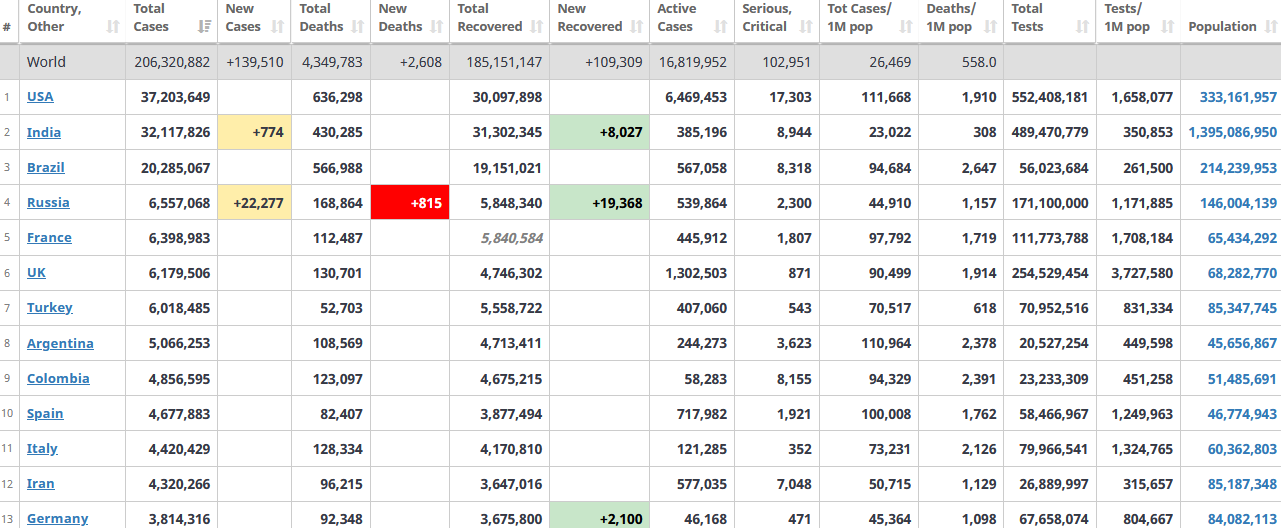 جدول آمار امروز کرونا در جهان 22 مرداد 1400