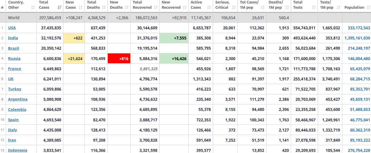 جدول آمار امروز کرونا در جهان 24 مرداد 1400