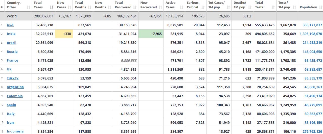 جدول آمار امروز کرونا در جهان 25 مرداد 1400