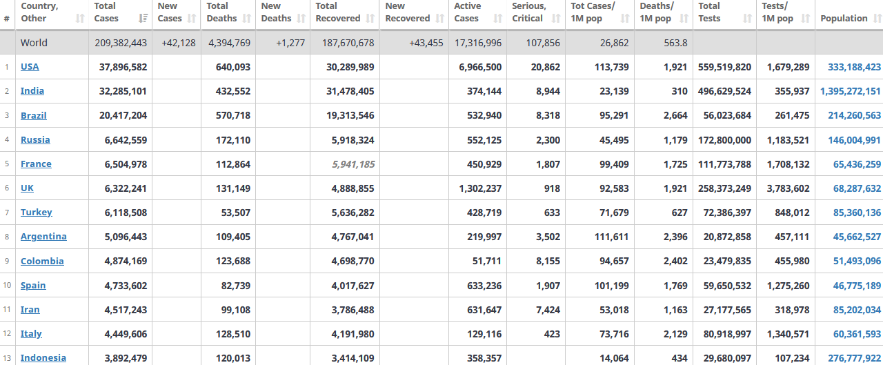 آمار جهانی کرونا 27 مرداد 1400