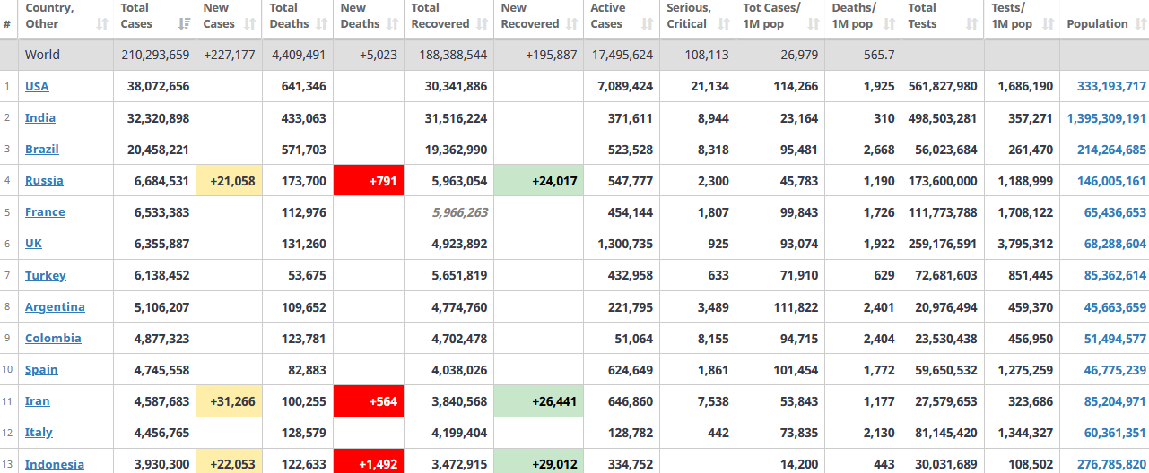 جدول آمار امروز کرونا در جهان 28 مرداد 1400