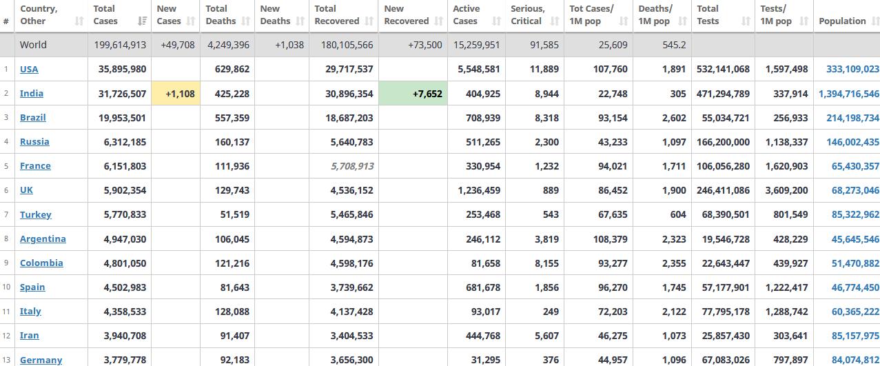 جدول آمار امروز کرونا در جهان 12 مرداد 1400