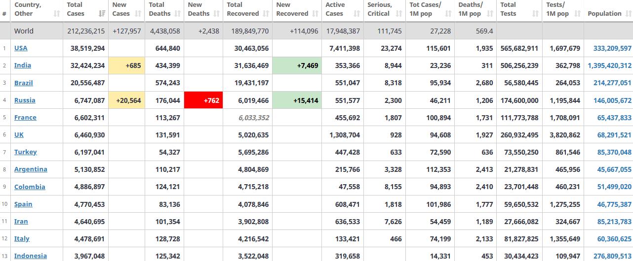 جدول آمار امروز کرونا در جهان 31 مرداد 1400
