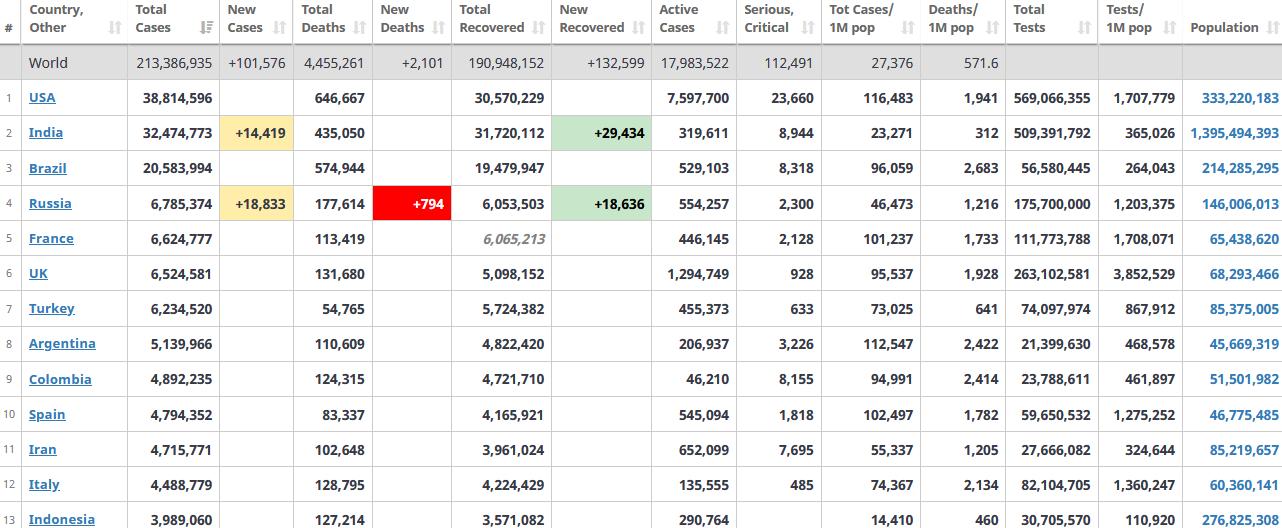 جدول آمار امروز کرونا در جهان 2 شهریور 1400