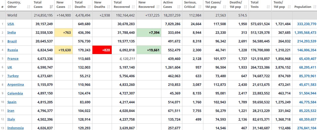 جدول آمار امروز کرونا در جهان 4 شهریور 1400
