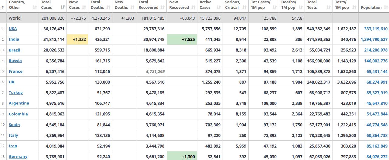 جدول آمار امروز کرونا در جهان 14 مرداد 1400