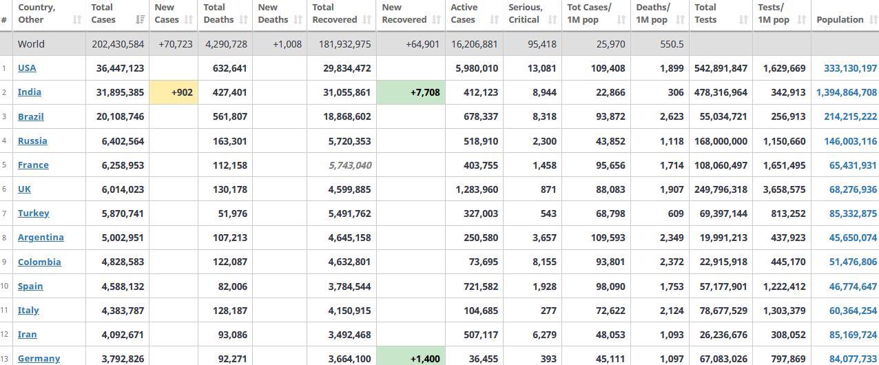 جدول آمار امروز کرونا در جهان 16 مرداد 1400