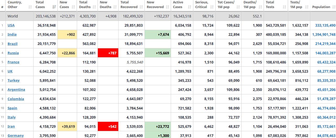 جدول آمار امروز کرونا در جهان 17 مرداد 1400