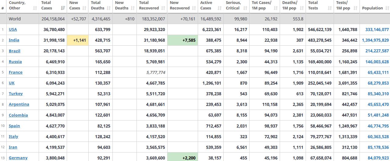 جدول آمار امروز کرونا در جهان 19 مرداد 1400