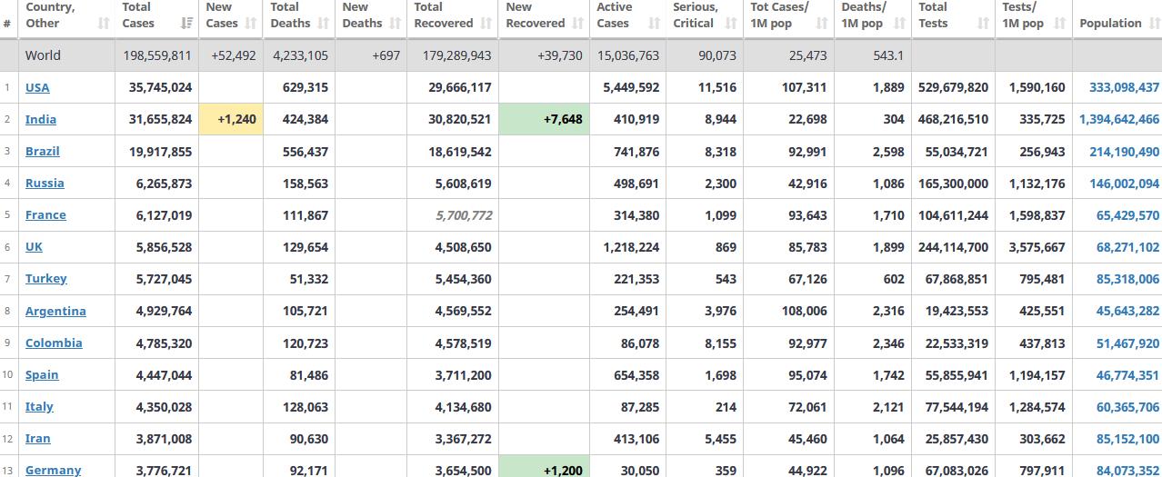 جدول آمار امروز کرونا در جهان 10 مرداد 1400