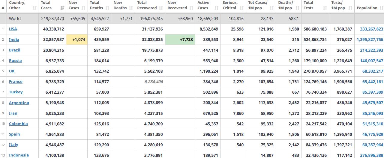 جدول آمار امروز کرونا در جهان 11 شهریور 1400