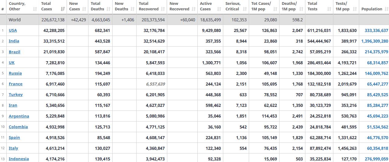 جدول آمار امروز کرونا در جهان 24 شهریور 1400