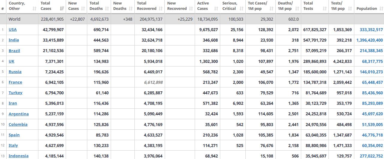 جدول آمار امروز کرونا در جهان 27 شهریور 1400