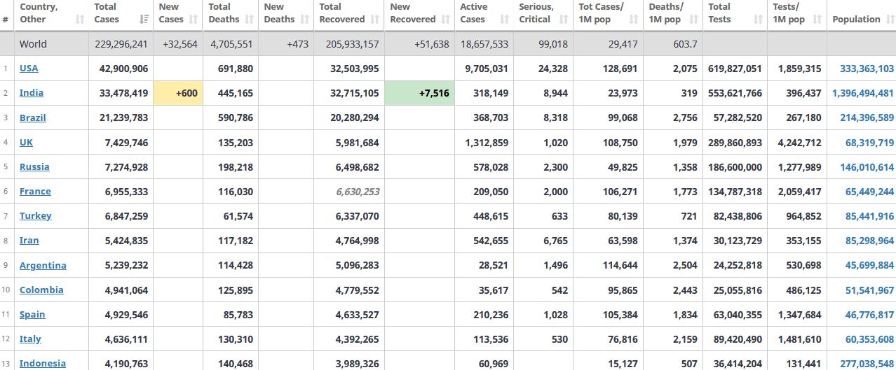 جدول آمار امروز کرونا در جهان 29 شهریور 1400