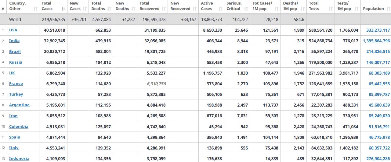 جدول آمار امروز کرونا در جهان 12 شهریور 1400