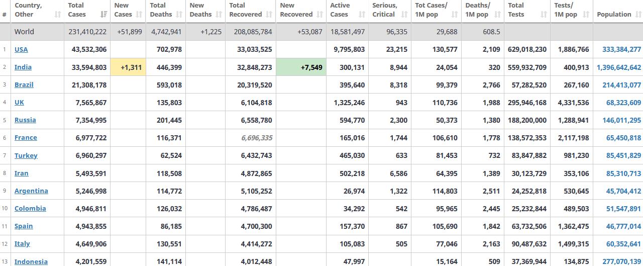 جدول آمار امروز کرونا در جهان 2 مهر 1400