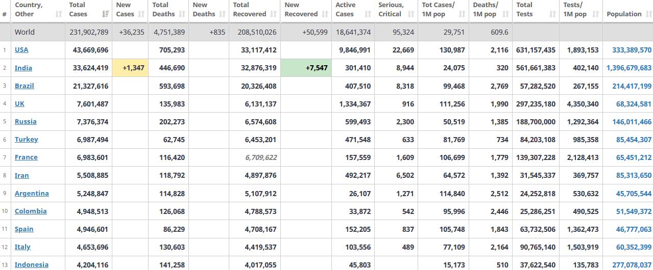جدول آمار امروز کرونا در جهان 3 مهر 1400