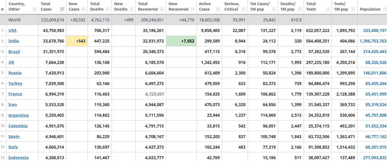 جدول آمار امروز کرونا در جهان 5 مهر 1400